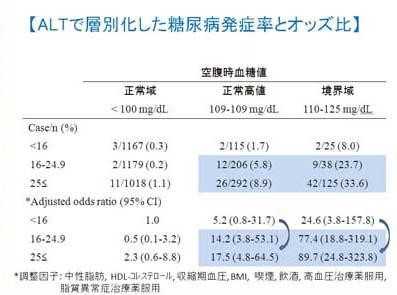 糖尿病発症とALTの関係